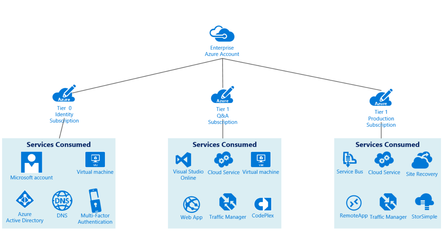 Azure subscriptions best practices cloud and datacenter management - Formation administration office 365 ...